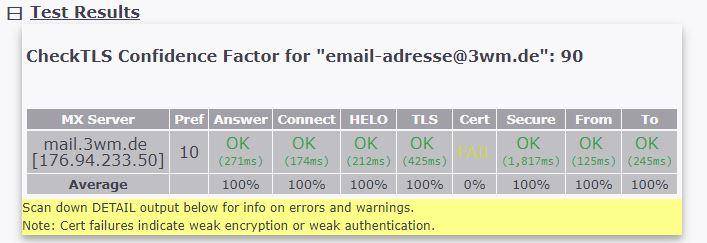 E-Mail-Testergebnis
